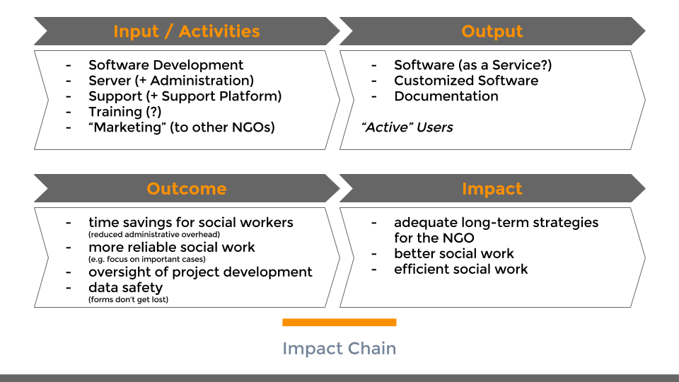aam-digital_impact-chain