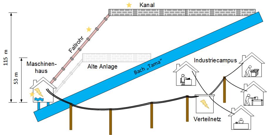 Skizze des geplanten Ausbaus der Fallhöhe in Projektphase 2