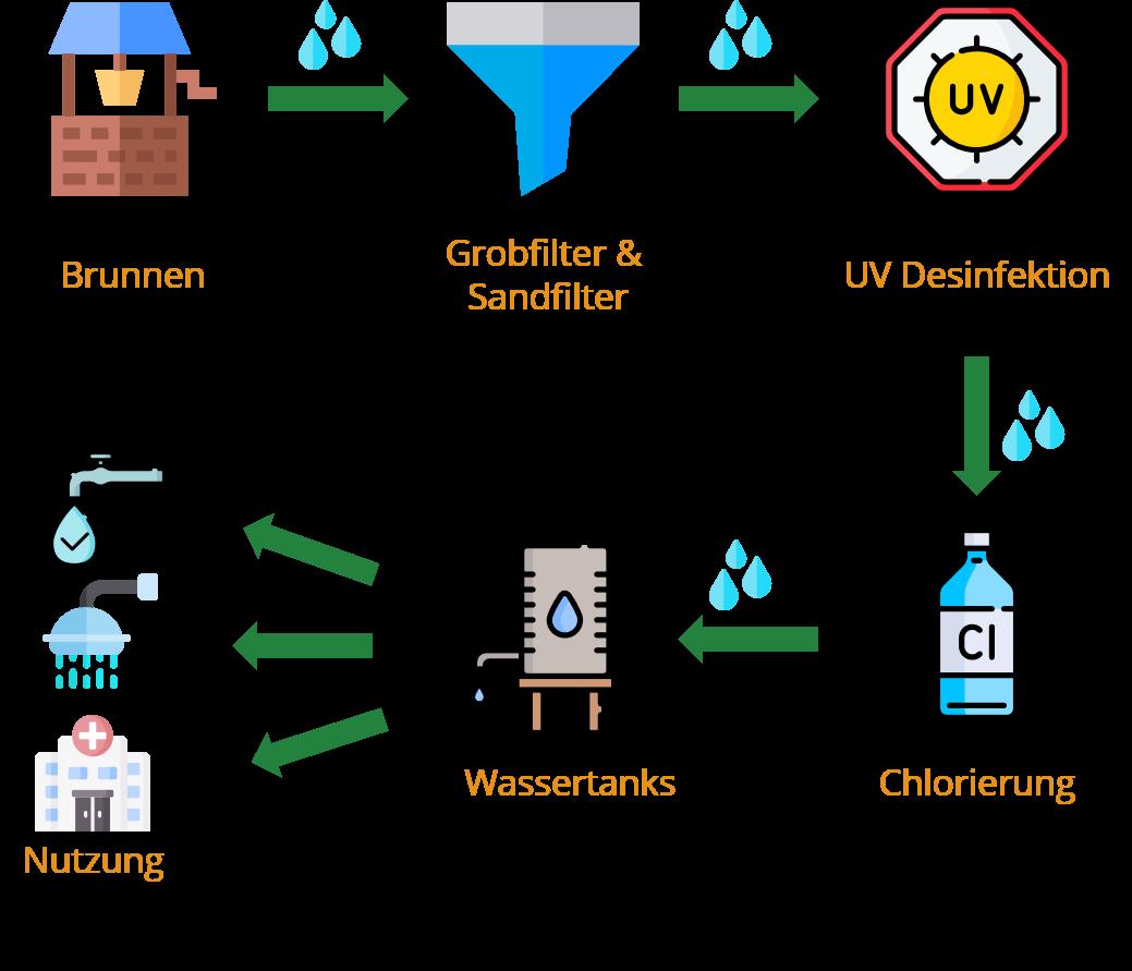 Schematische Darstellung der Funktionsweise unserer Wasseraufbereitungsanlage