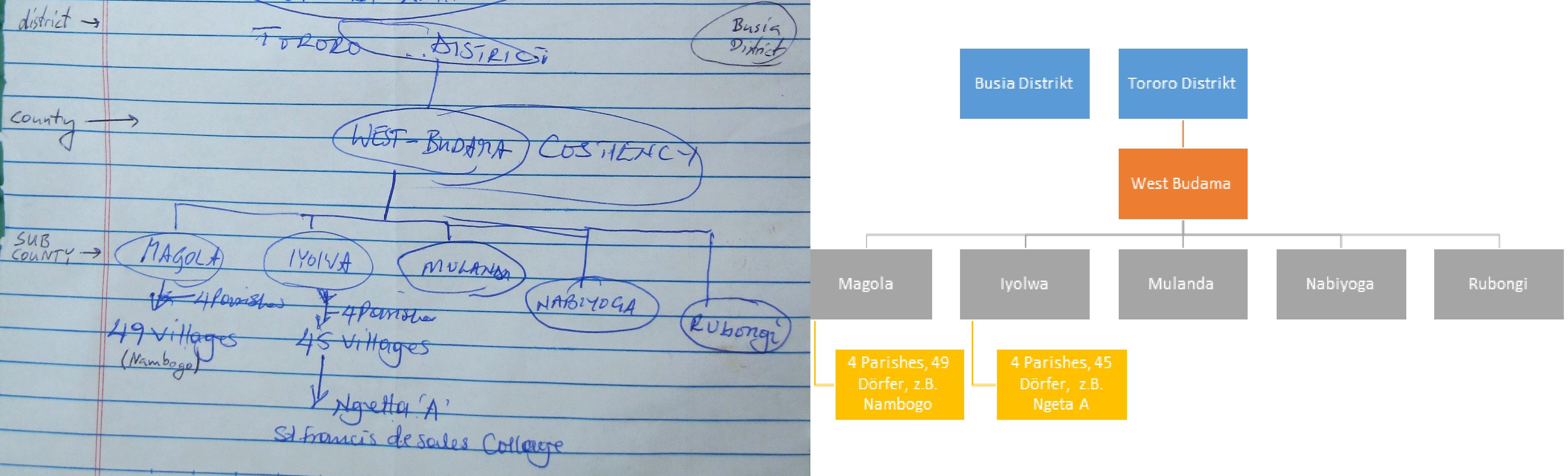 Das mit Opendi Anthony mittels IoG-Methode ermittelte politische Organigramm der Region
