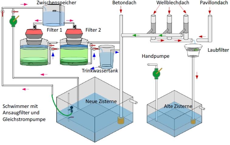 schema-wasseraufbereitungssystem